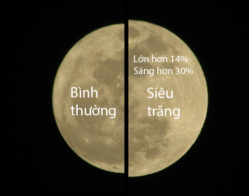 siêu trăng và trăng thường